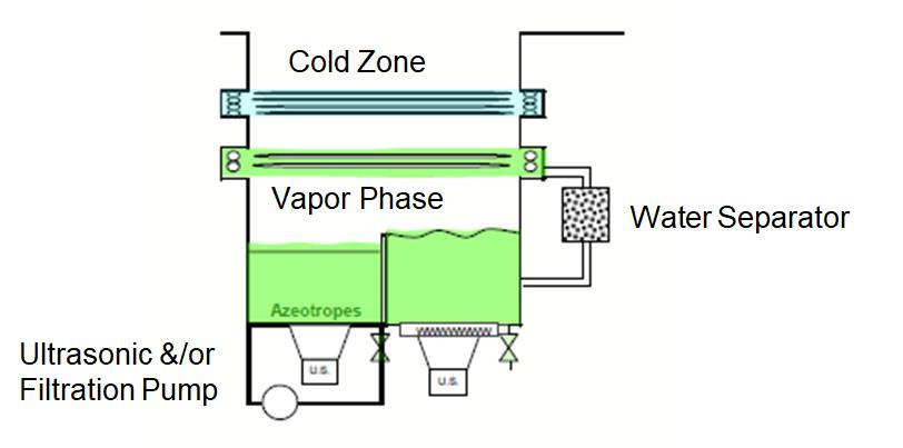 cleaning vapor degreasing solvent