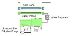 vapor degreasing solvent